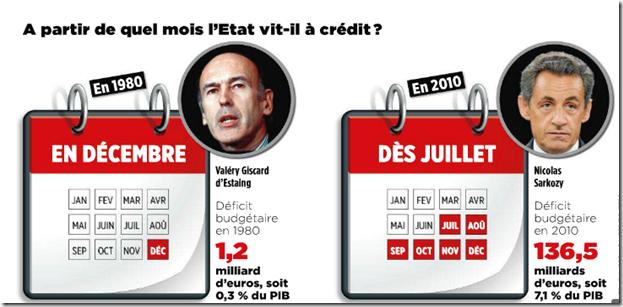 L'etat Francais et son deficit